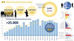 Vezi de ce sunt considerate evenimentele Business Days cele mai importante, mai de impact si relevante evenimente din Romania si Europa de Est dedicate mediului de business?  www.businessdays.ro