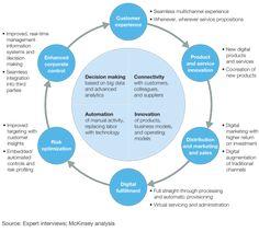 McKinsey Enterprise Digital Value