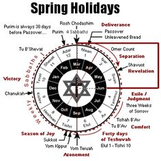 "JEWISH STUDIES: "" The Jewish Holidays- (Understanding the Appointed Times) - Hebrew for Christians"