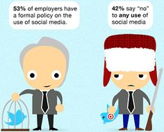 Are you a leader still deciding about social media usage among your staff and for your marketing? Check out this infographic on how employers feel about social media. Business Leadership Quotes, Mobile Landing Page, Social Media Usage, Marketing Automation, Digital Marketing, Character Design, Feelings, Acceptance, Infographics