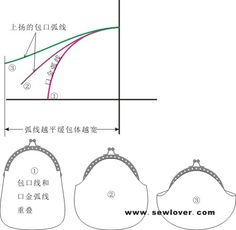 口金包紙型的設計製圖方法 經常有MM問我如何繪製口金包的紙型呀?這個真的很難言傳哈~~ 因此特做一篇專門教程,介紹圓弧以及直角口金基型的繪製,以及褶子的添加方法,希望能幫到有需要的Crafters。在...