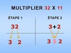 """Interesting multiplication """"tricks"""" that students might enjoy--may even math tricks students explain why the tricks work Math For Kids, Fun Math, Math Activities, Multiplication Tricks, Multiplication Tables, Multiplying Fractions, Math Help, Learn Math, How To Do Math"""