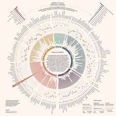 """We take a look at some of the category winners from this year's Information is Beautiful awards, which looks to show """"ideas, issues, knowledge, data – visualised""""."""