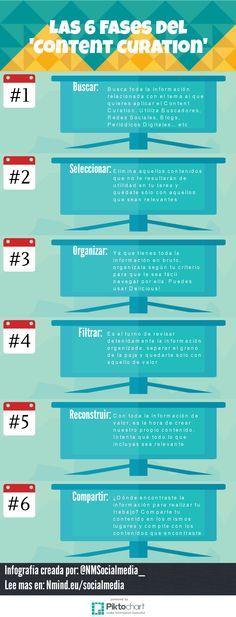 Las 6 fases de la curación de contenido. Infografía en español. #CommunityManager