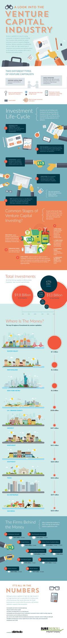 Venture capital is often discussed among small business owners, entrepreneurs and tech startups, but not always fully understood.. This infographic by SurePayroll provides a basic overview of the US venture capital industry. It explains the difference between capital venture firms and angle investors, investment lifecycle and investment stages. It also shows the regions where funds typically are invested and the top firms behind the funding. #angleinvestors #venturecapitalists…