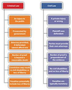 Criminal Law vs Civil Law  If you think you have a Civil Lawsuit let us help you!