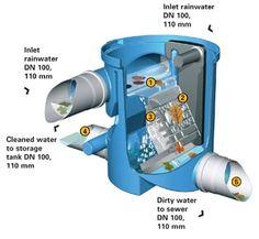Commercial Rainwater harvesting filter