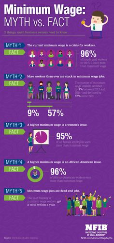 Infographic: Minimum Wage Myths Busted | NFIB