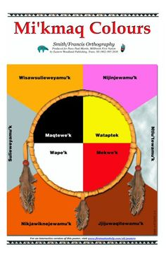 Mi'kmaq traditional colours and pronunciation. Canadian History, Native American History, Native American Indians, 8th Grade History, Medicine Wheel, My Roots, My Heritage, Nova Scotia, First Nations