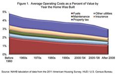 Figure 1. Average Operating Costs as a Percent of Value by Year the Home Was Built