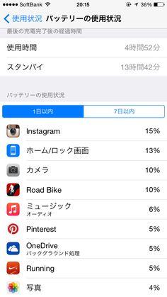 2014年10月7日のiPhone6バッテリー使用状況。早朝ランニング使用後は充電しました。主にサイクリング、動画撮影・確認・編集、instagram動画UL・確認再生、One DriveのカメラロールUL、ラジオ、音楽再生、写真撮影でした。