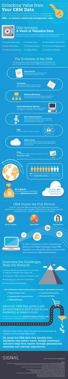 Leveraging CRM Data for More Efficient Marketing #Infographic #Marketing
