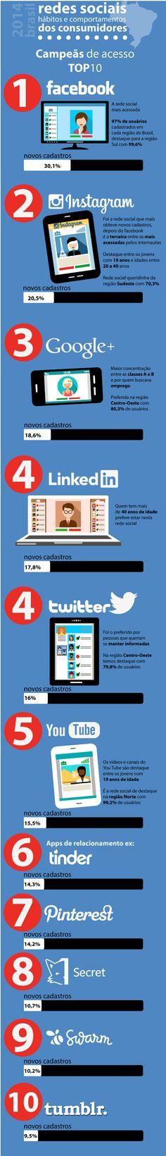 Um estudo conduzido pela E.life apontou quais são as redes sociais mais acessadas pelo brasileiro e o que procuram nessas plataformas.