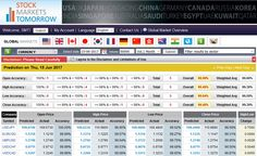 Top Major currencies predicted on 15th Jun 2017 with an accuracy of 99.48%. Accuracy of the predicted prices are Open : 99.99, High : 99.48%, Low : 99.64%, Close : 99.48%.