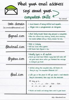 What your email address says your computer skill.