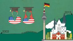 While the cost of college education in the US has reached record highs, Germany has abandoned tuition fees altogether for both German and international students. An increasing number of US students are taking advantage.