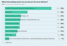 Link building tactics most effective