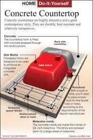 Resultado de imagen de how to make a mold for a concrete sink