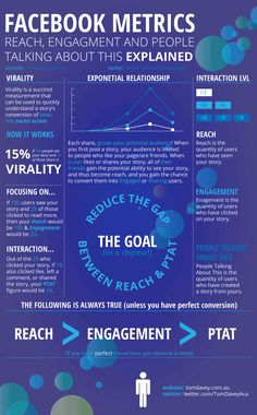 """Confused about Facebook reach?  This infographic will clear it up!  It explains Facebook reach, as well as engagement and """"People Talking About This.""""  In essence, FacebookReach is the number of users who have seen your post.  FacebookEng"""