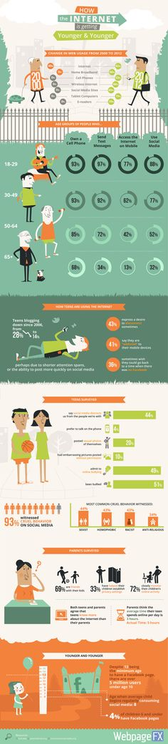 How The Internet Is Getting Younger   #Infographic #Internet