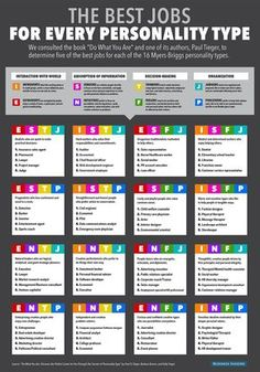 The Best Jobs For Every Personality Type Does your job fit your personality? The Myers-Briggs Type Indicator (MBTI) personality test, which measures preferences like introversion and extroversion, has been part of business culture for decades. Coaching Personal, Life Coaching, Write Online, Myers Briggs Personality Types, Mbti Personality, Psychology Facts Personality Types, Psychology Careers, Fun Careers, Personality Test For Jobs