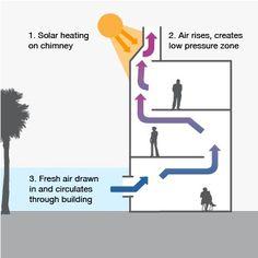 Image result for natural vent chimney