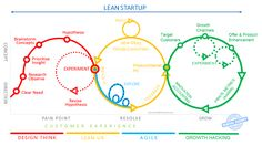 From Design Thinking to Growth Hacking through LeanUX & Agile