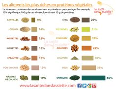protéines végétales http://www.lasantedanslassiette.com/au-menu/medias/fiches-pratiques/fiche-proteines-vegetales-pourcentages.html