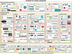 The Internet of Things landscape #IoT