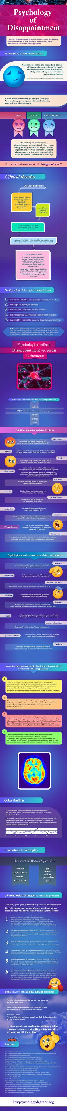 Psychology infographic & Advice The Psychology of Disappointment Infographic. Image Description The Psychology of Disappointment Infographic Therapy Tools, Art Therapy, Mental Training, Human Behavior, Psychology Facts, Applied Psychology, Emotional Intelligence, Disappointment, Personality Types