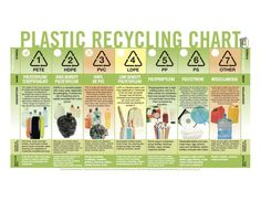 This plastic recycling chart presents plastic use to help explain it's story. In this chart, plastic is broken down to the recycling symbol, the type of plastic, the description, the products it's found in and what it is used as after being recycled. What To Recycle, Reuse Recycle, Reduce Reuse, What Can Be Recycled, Reusable Shopping Bags, Reusable Bags, Recycling Information, Recycling Bins, Plastic Recycling