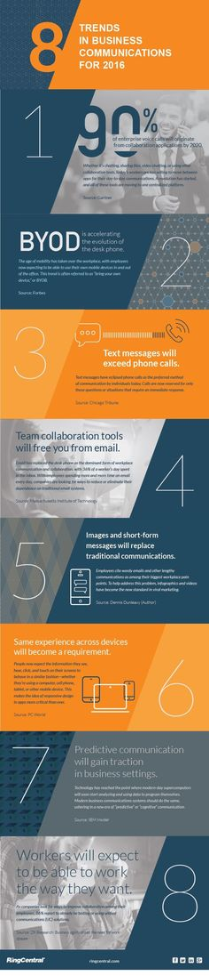 8 Trends in Business Communications and Collaboration from Visualistan. Here are some top predictions based on current trends we think will redefine the way people work together in the coming years.