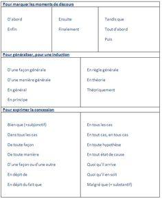 Les principaux mots de liaison en français -