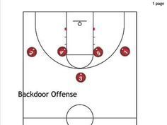 Backdoor offense (wheel motion 1-4 high set) - YouTube