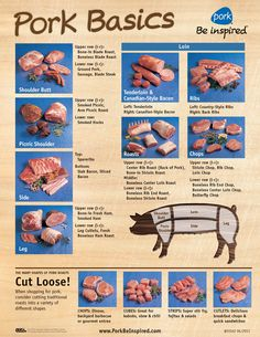 Shadygrove Farm and Wellness / Meat Products - Food Tips - Fleisch Pork Cuts Chart, Picnic Roast, Pork Meat, Pork Bacon, Cilantro, Food Charts, White Meat, Pork Dishes, Pork Recipes
