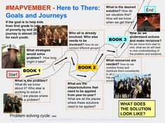 This graphic draws on Lord of the Rings journey to show  how we need to map the work needed to solve any problem.