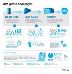 It was a landmark in Artificial Intelligence. IBM Deep Blue 15th Anniversary.