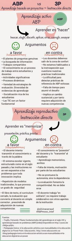 Comparativa entre ABP e instrucción directa: Problem Based Learning, Project Based Learning, Flipped Classroom, Teacher Tools, Teacher Hacks, Learning Centers, Learning Spanish, Educational Activities, Learning Resources