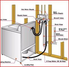 Inspirational Plumbing Washing Machine Drain Basement