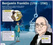 Benjamin Franklin (1706 - 1790) - Le Petit Quotidien, le seul site d'information quotidienne pour les 6 - 10 ans !
