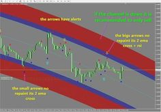 Forex Trading Forextradingtraining Forex Trading Training