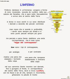 Dante Alighieri, Italian Grammar, Italian Language, Dantes Inferno, Cultura General, Good To Know, Literature, Teaching, Geography