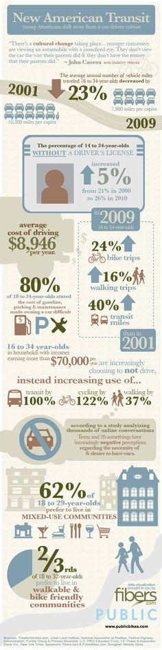 Young Americans shift away from car culture (infographic)