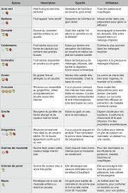 Tableau Des épices Et Leur Utilisation – Recherche Google