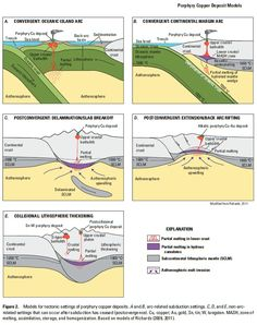 Copper Porphyry Deposit Models from Porphyry Copper Assessment of Northeast Asia—Far East Russia and Northeasternmost China   http://pubs.usgs.gov/sir/2010/5090/w/