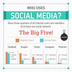 Who Uses Social Media Social Media Tips, Social Media Marketing, At Least, Internet, Business, Instagram, Store, Business Illustration