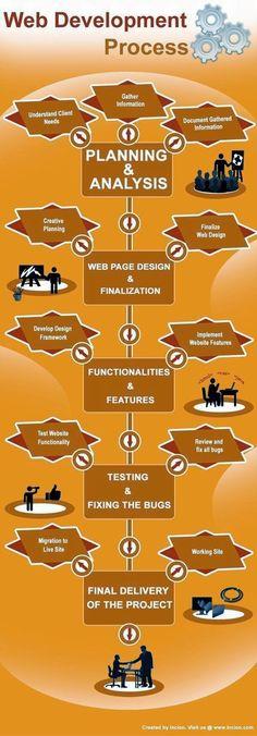Web Development Process. #WebDev #Infographic