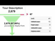 How to Set Up Conversion Funnels in Google Analytics