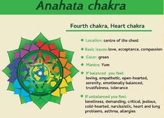Chakra Locations, Anahata Chakra, Heart And Lungs, Cold Hearted, Asthma, Loneliness, Heart Chakra, Acceptance, Jealous