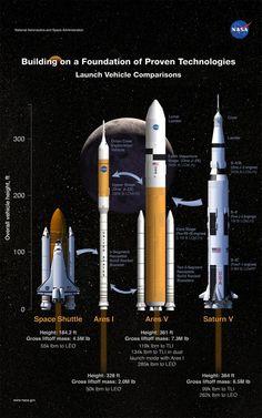 Big Rockets